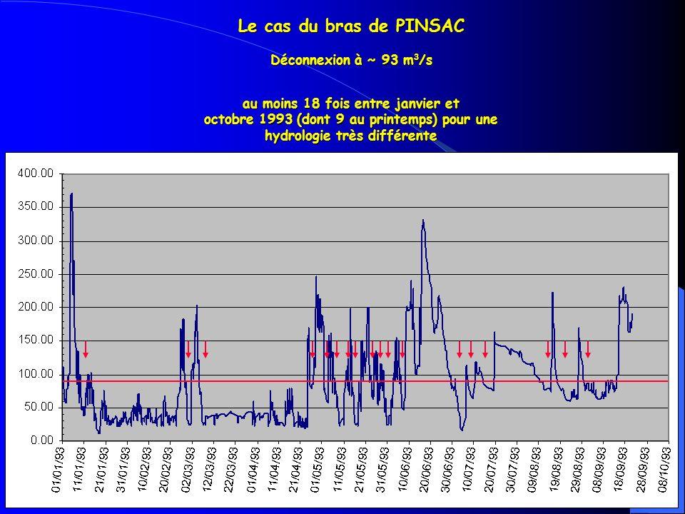 Le cas du bras de PINSAC Déconnexion à ~ 93 m 3 /s au moins 18 fois entre janvier et octobre 1993 (dont 9 au printemps) pour une hydrologie très différente