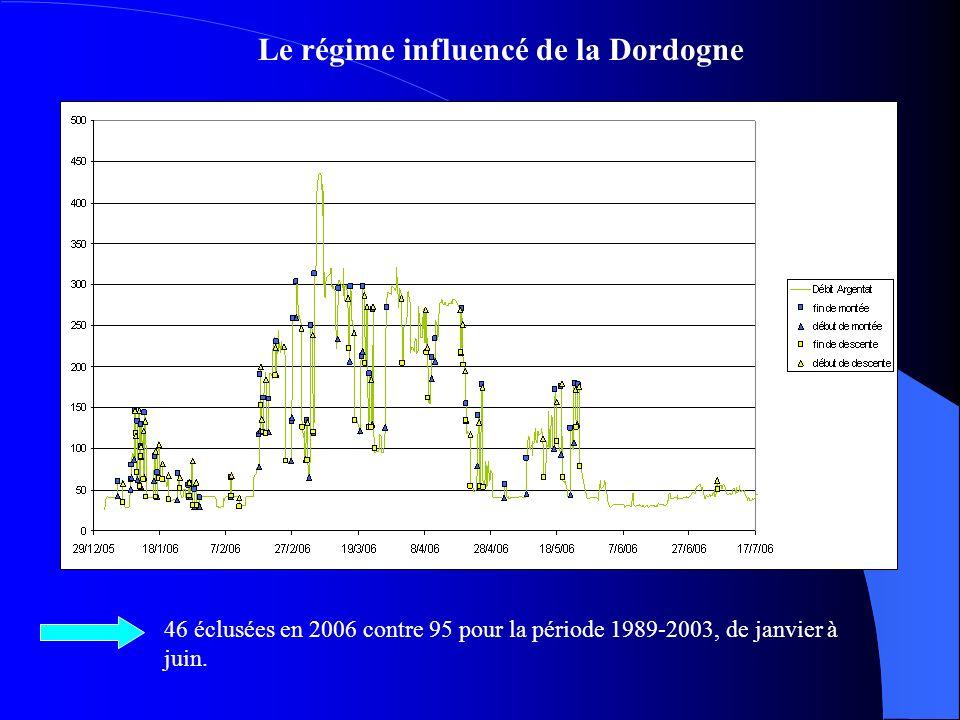 Le régime influencé de la Dordogne 46 éclusées en 2006 contre 95 pour la période 1989-2003, de janvier à juin.