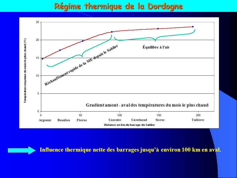 Régime thermique de la Dordogne : différentiel thermique entre laxe Dordogne et ses couasnes