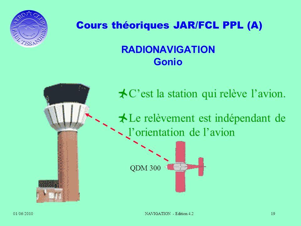 Cours théoriques JAR/FCL PPL (A) 01/06/2010NAVIGATION - Edition 4.219 RADIONAVIGATION Gonio Cest la station qui relève lavion. Le relèvement est indép