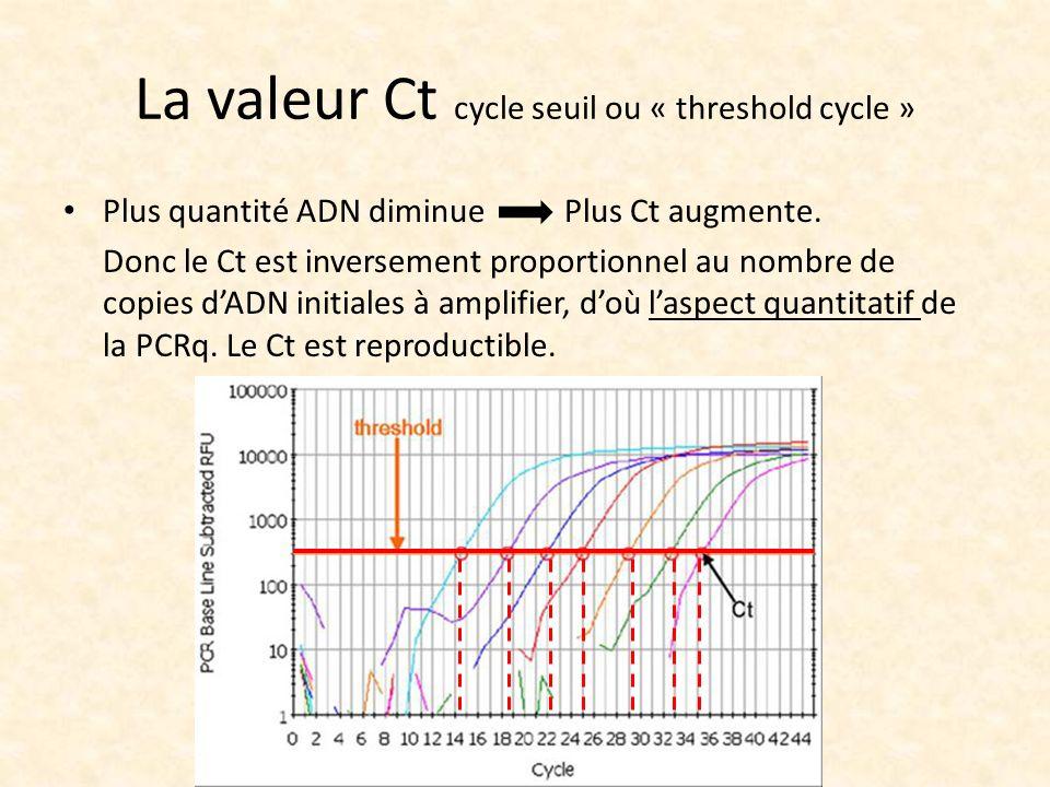 La valeur Ct cycle seuil ou « threshold cycle » Plus quantité ADN diminue Plus Ct augmente. Donc le Ct est inversement proportionnel au nombre de copi