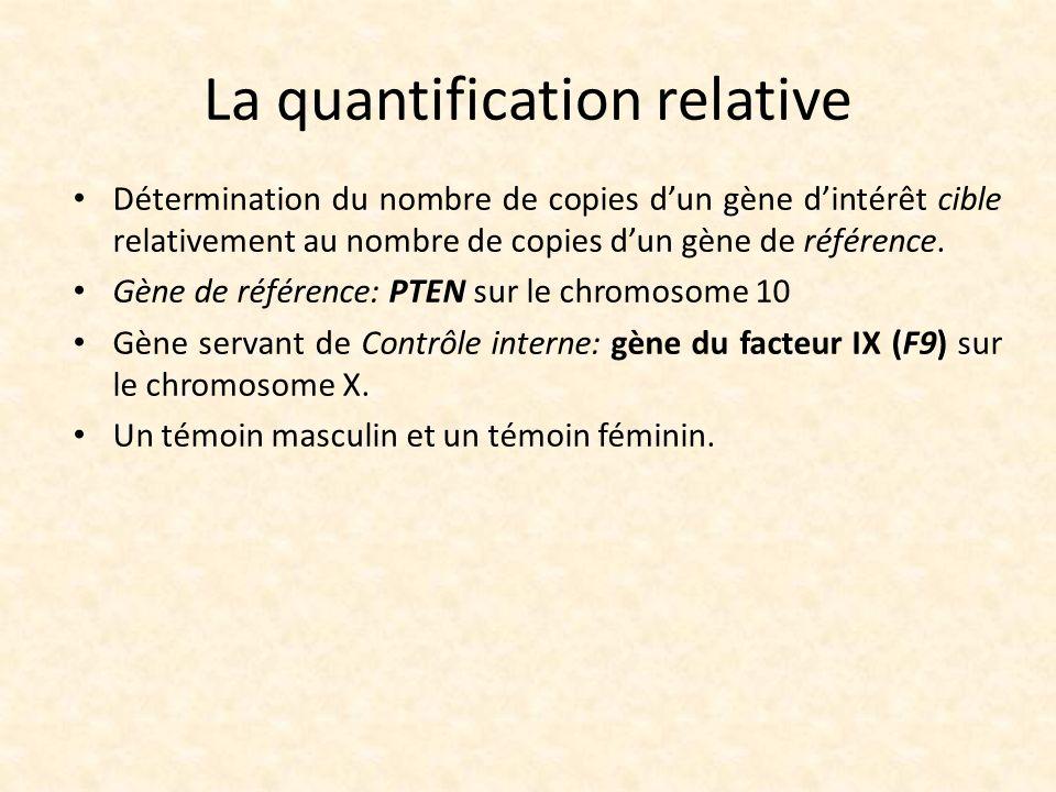 La quantification relative Détermination du nombre de copies dun gène dintérêt cible relativement au nombre de copies dun gène de référence. Gène de r