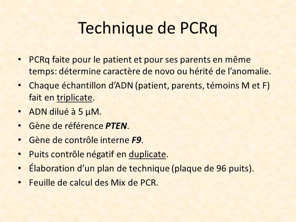 Technique de PCRq PCRq faite pour le patient et pour ses parents en même temps: détermine caractère de novo ou hérité de lanomalie. Chaque échantillon