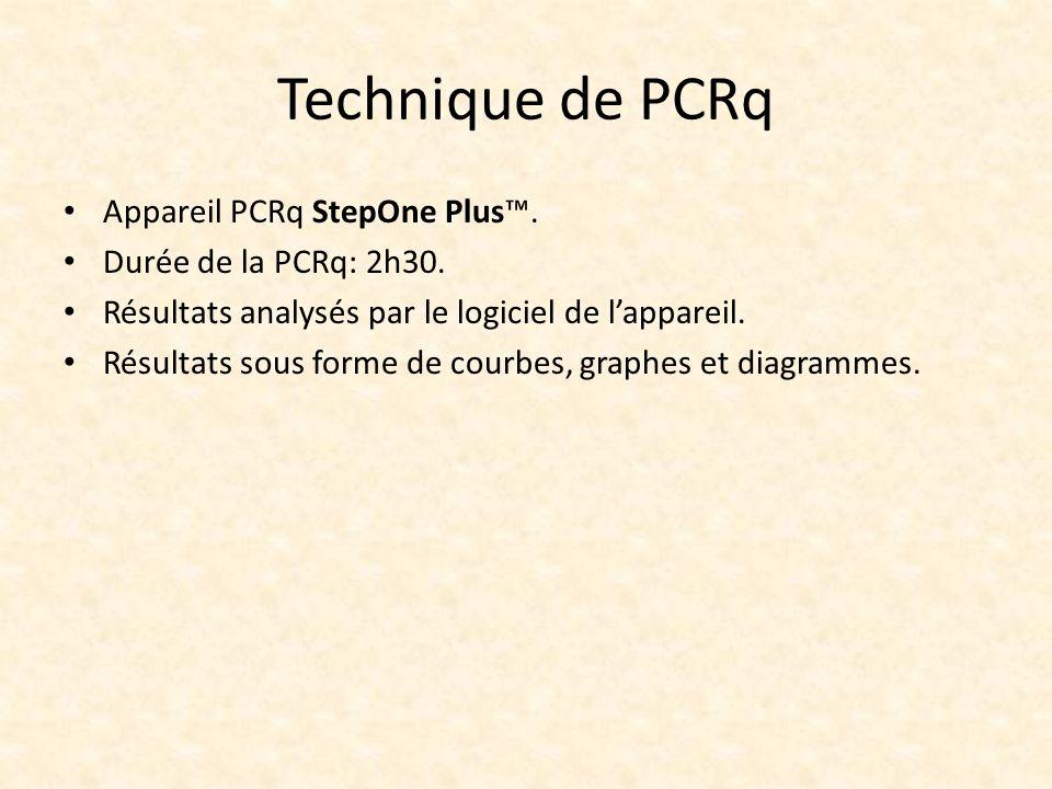 Technique de PCRq Appareil PCRq StepOne Plus. Durée de la PCRq: 2h30. Résultats analysés par le logiciel de lappareil. Résultats sous forme de courbes