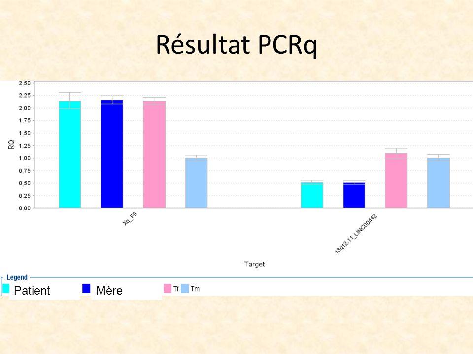 Résultat PCRq PatientMère