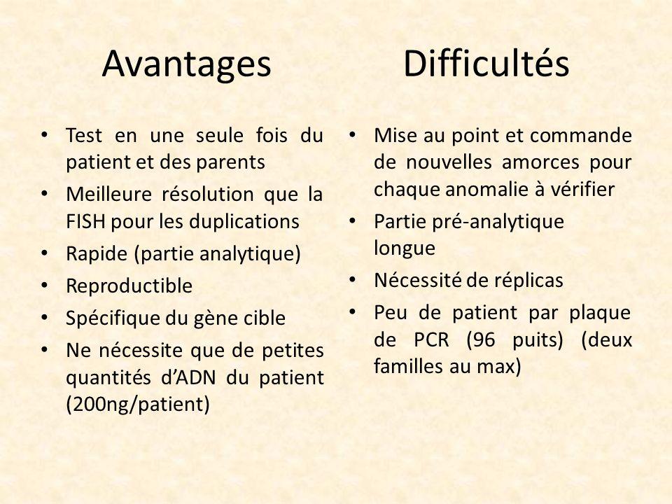 Test en une seule fois du patient et des parents Meilleure résolution que la FISH pour les duplications Rapide (partie analytique) Reproductible Spéci