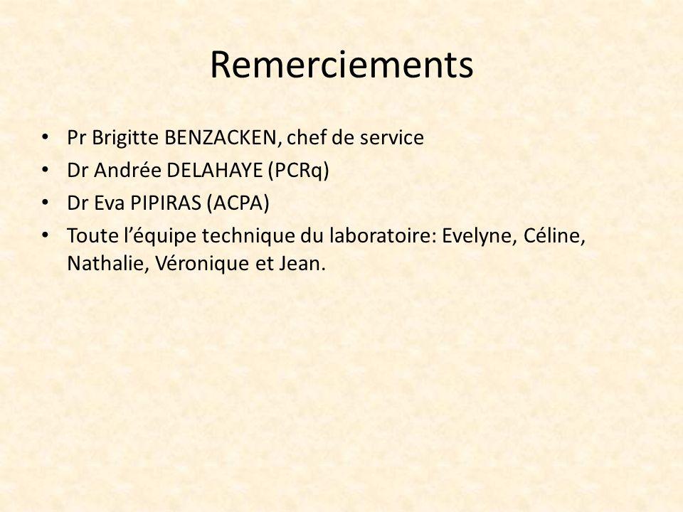 Remerciements Pr Brigitte BENZACKEN, chef de service Dr Andrée DELAHAYE (PCRq) Dr Eva PIPIRAS (ACPA) Toute léquipe technique du laboratoire: Evelyne,