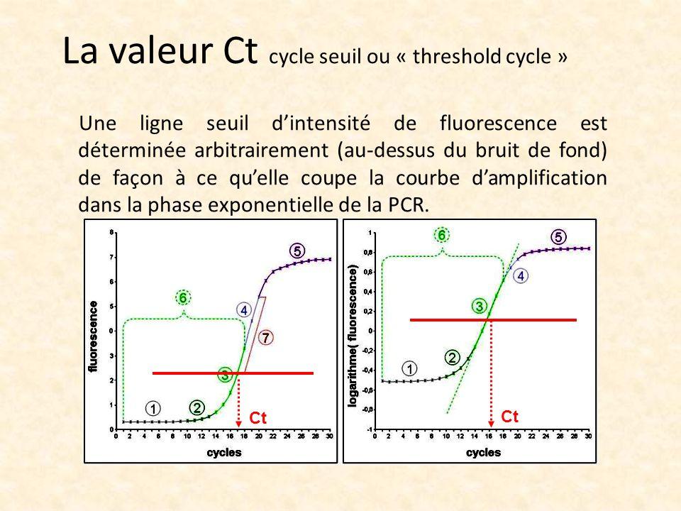 Une ligne seuil dintensité de fluorescence est déterminée arbitrairement (au-dessus du bruit de fond) de façon à ce quelle coupe la courbe damplificat