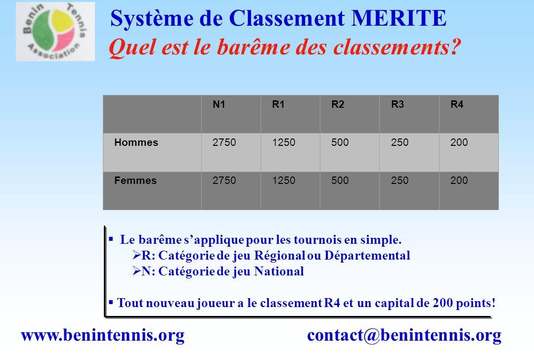 www.benintennis.org contact@benintennis.org Système de Classement MERITE Quel est le barême des classements.