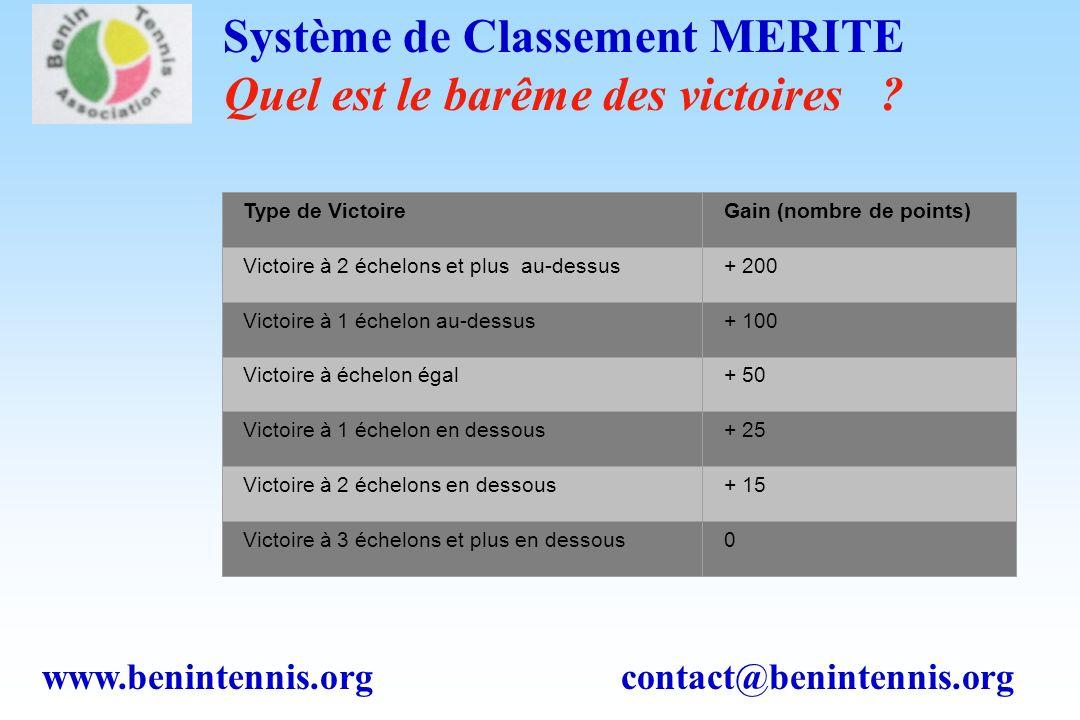 www.benintennis.org contact@benintennis.org Système de Classement MERITE Quel est le barême des victoires .