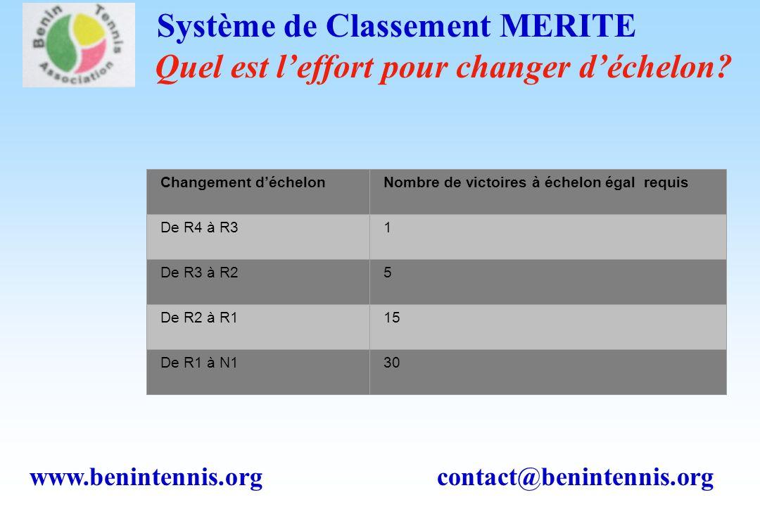 www.benintennis.org contact@benintennis.org Système de Classement MERITE Bonification pour les + MERITants?!.