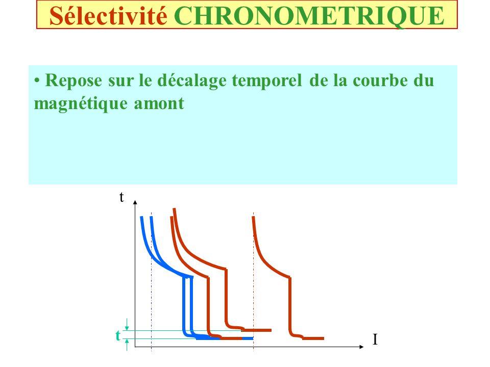 Sélectivité AMPEREMETRIQUE Basée sur le décalage en intensité des courbes de protection Dautant plus étendue que le calibre des disjoncteurs amont et