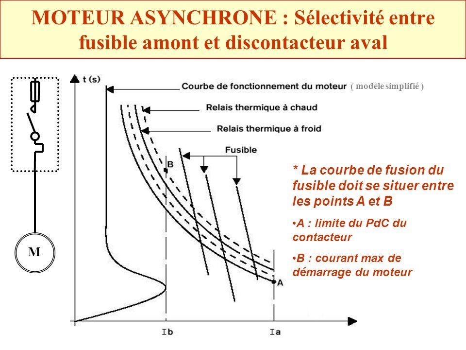MOTEUR ASYNCHRONE : Sélectivité entre fusible amont et discontacteur aval * La courbe de fusion du fusible doit se situer entre les points A et B A :