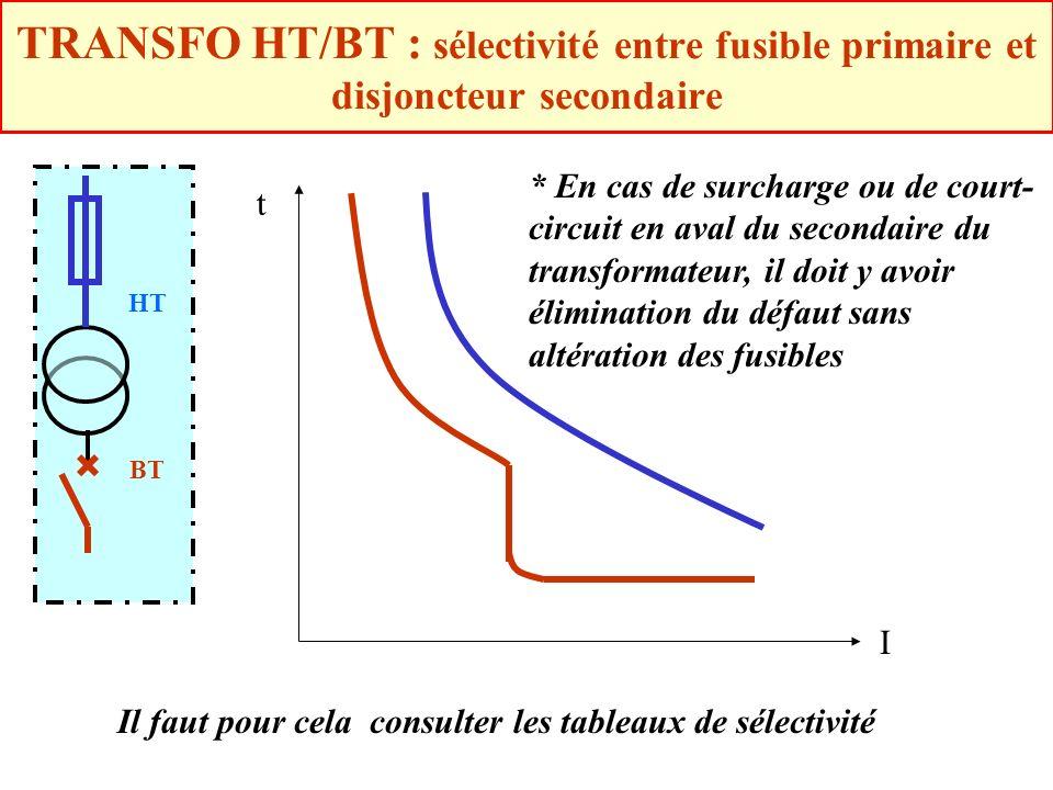 TRANSFO HT/BT : sélectivité entre fusible primaire et disjoncteur secondaire HT BT t I * En cas de surcharge ou de court- circuit en aval du secondair