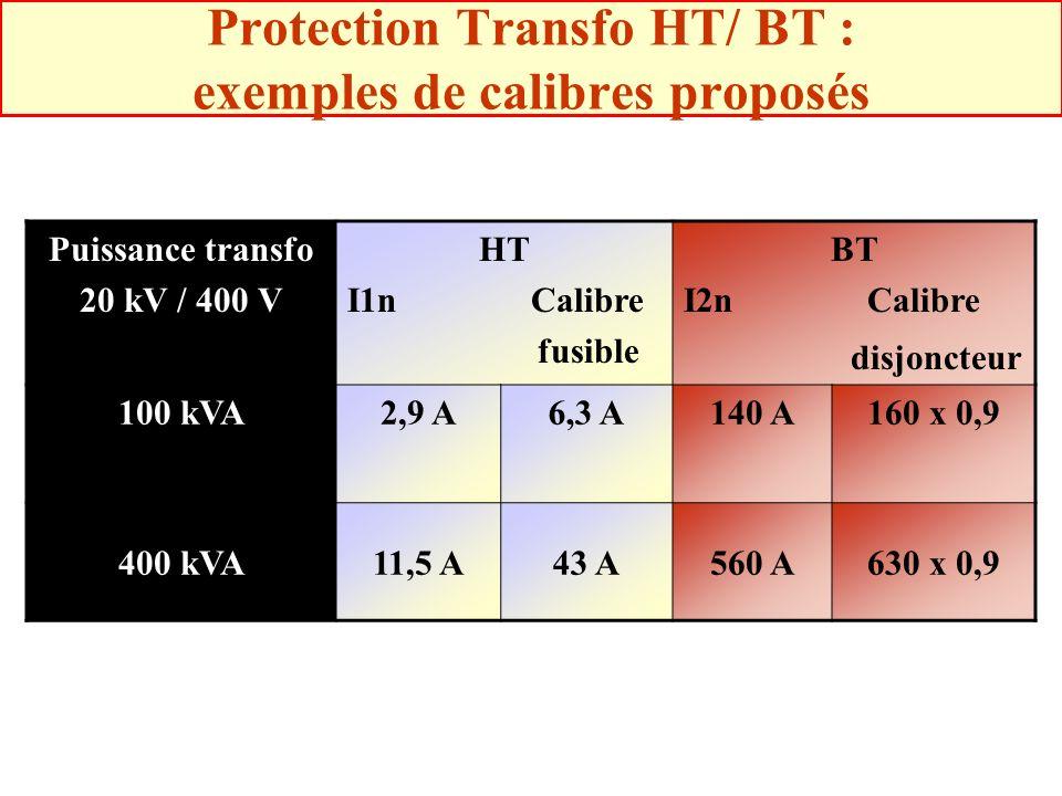 Protection Transfo HT/ BT : exemples de calibres proposés Puissance transfo 20 kV / 400 V HT I1n Calibre fusible BT I2n Calibre disjoncteur 100 kVA2,9