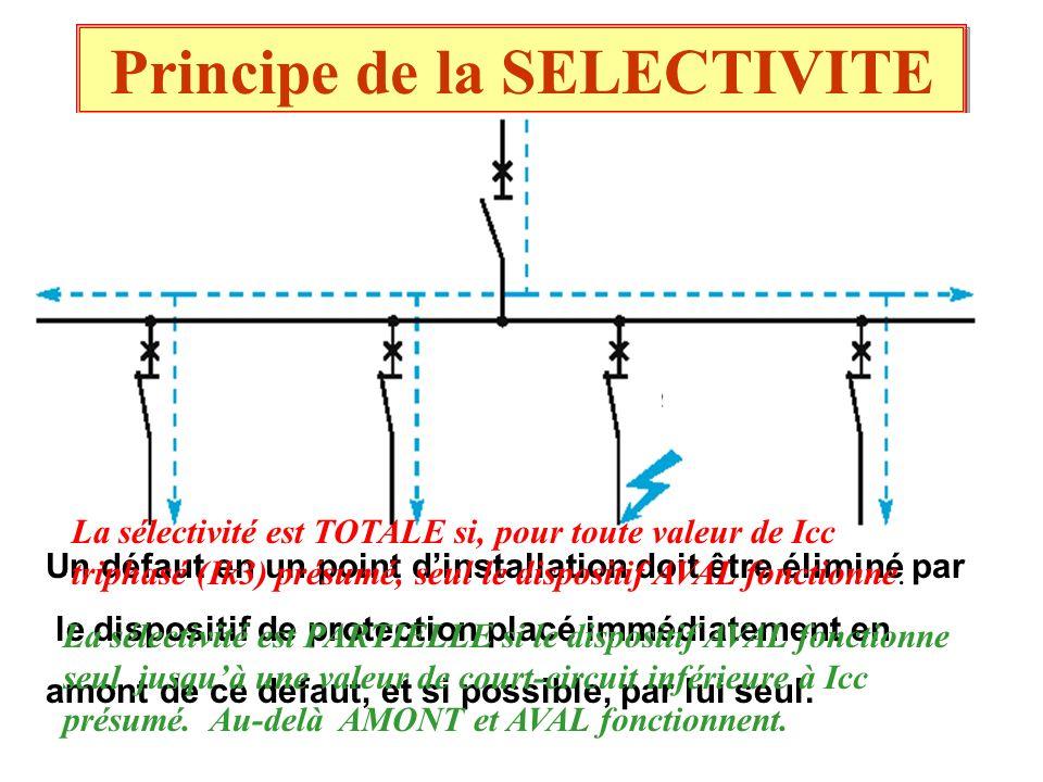 Principe de la SELECTIVITE Un défaut en un point dinstallation doit être éliminé par le dispositif de protection placé immédiatement en amont de ce dé