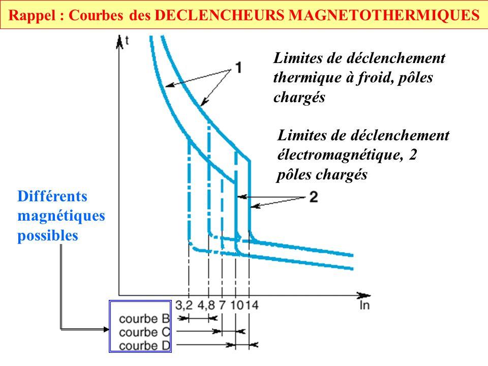 Limites de déclenchement thermique à froid, pôles chargés Limites de déclenchement électromagnétique, 2 pôles chargés Différents magnétiques possibles