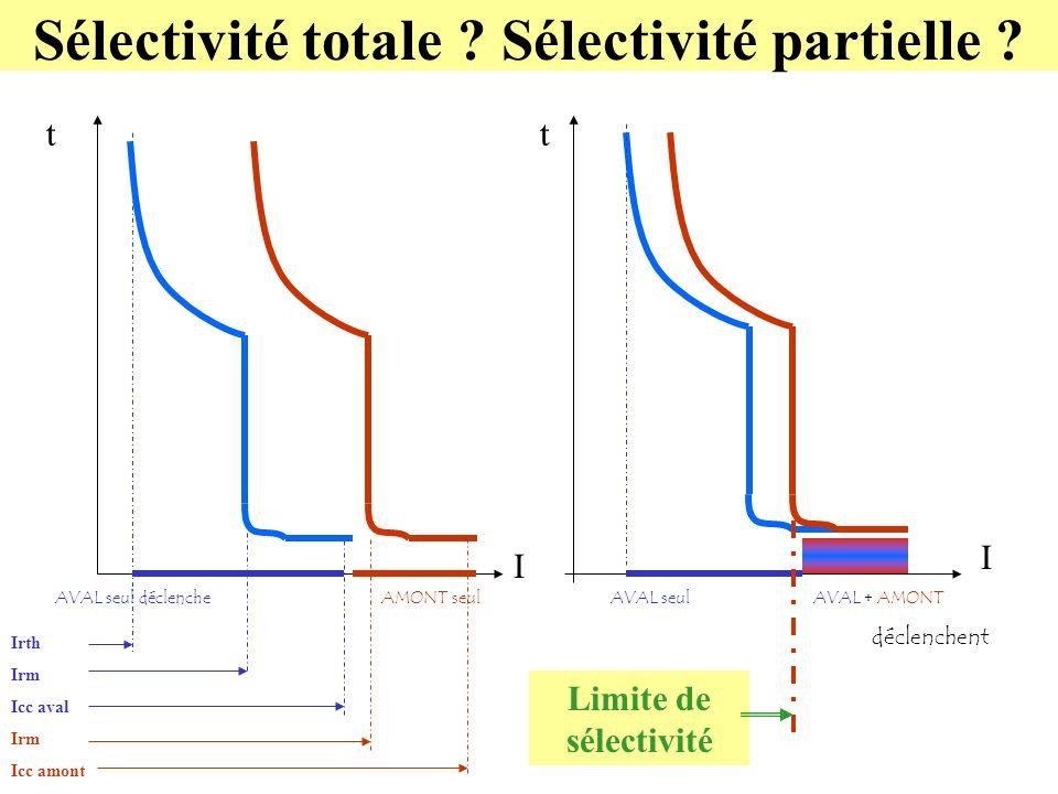 Sélectivité totale ? Sélectivité partielle ? t I AVAL seul déclencheAMONT seul Irth Irm Icc aval Irm Icc amont I t AVAL seulAVAL + AMONT déclenchent L