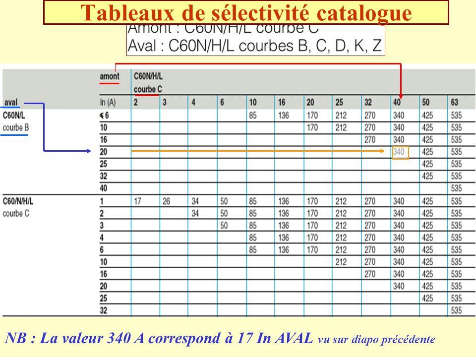 Tableaux de sélectivité catalogue NB : La valeur 340 A correspond à 17 In AVAL vu sur diapo précédente