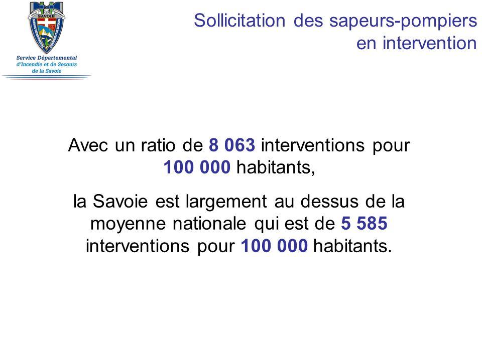 Sollicitation des sapeurs-pompiers en intervention Avec un ratio de 8 063 interventions pour 100 000 habitants, la Savoie est largement au dessus de l