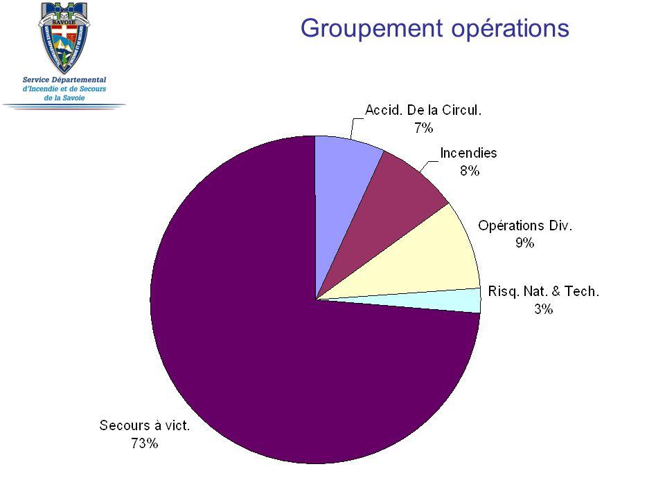 Groupement opérations