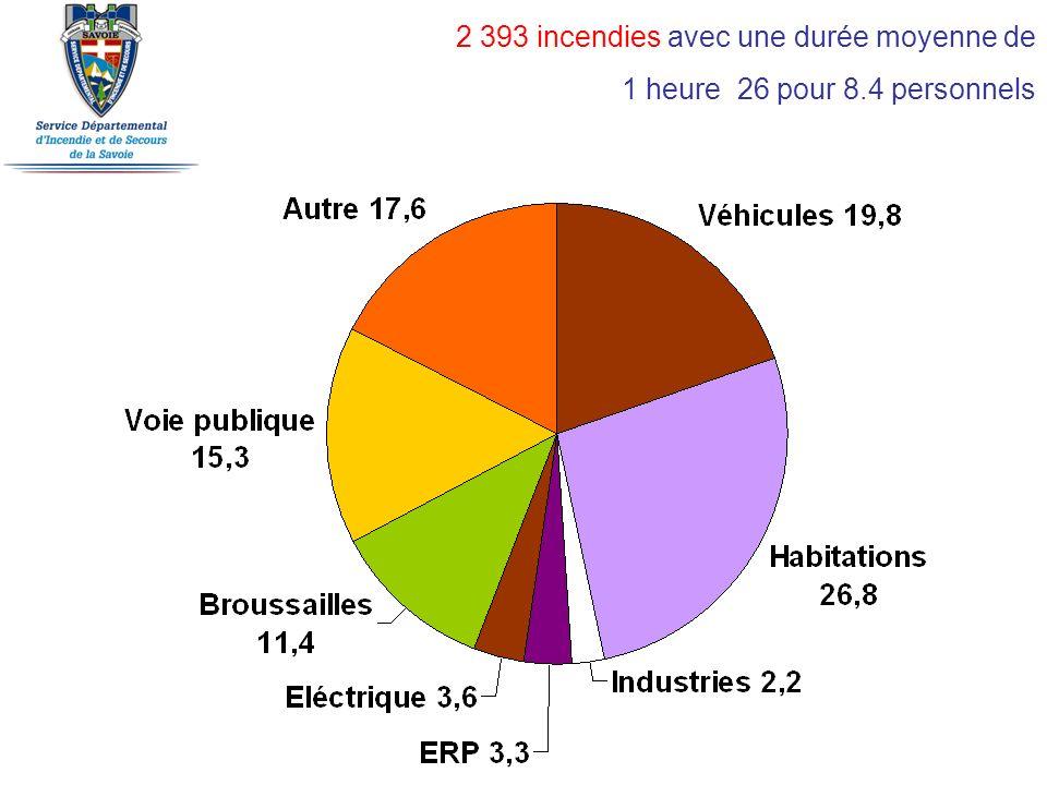 2 393 incendies avec une durée moyenne de 1 heure 26 pour 8.4 personnels