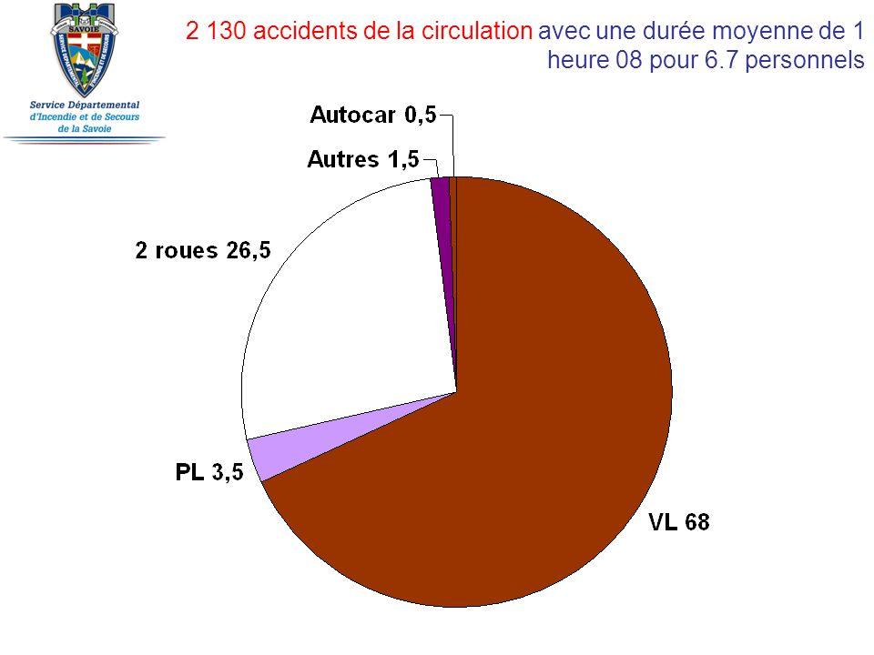 2 130 accidents de la circulation avec une durée moyenne de 1 heure 08 pour 6.7 personnels
