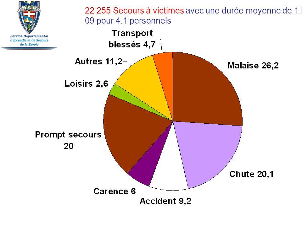22 255 Secours à victimes avec une durée moyenne de 1 heure 09 pour 4.1 personnels