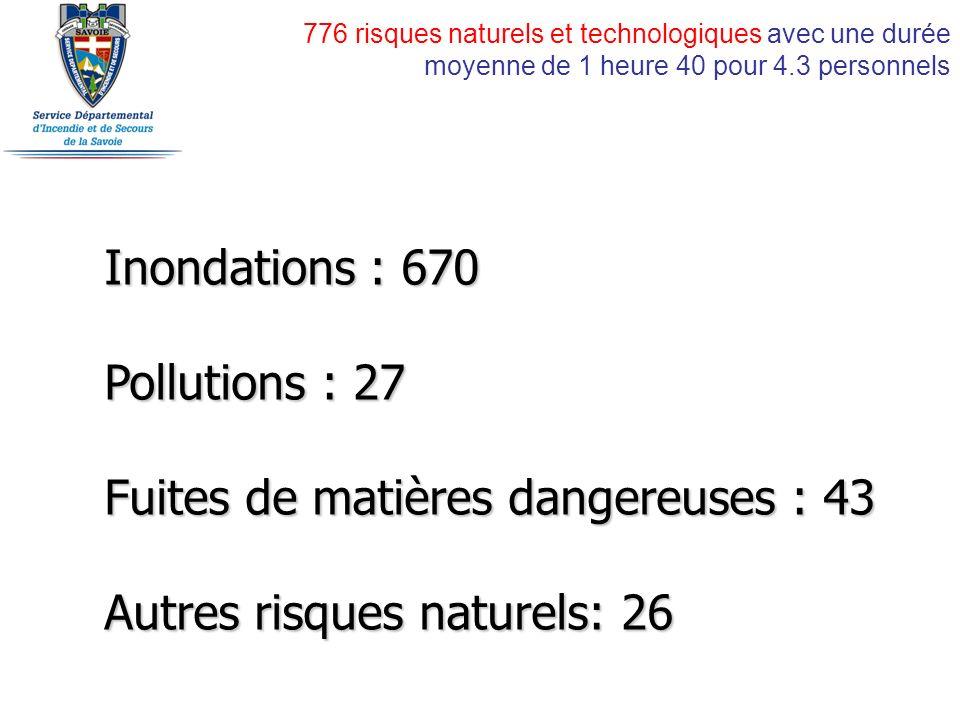 776 risques naturels et technologiques avec une durée moyenne de 1 heure 40 pour 4.3 personnels Inondations : 670 Pollutions : 27 Fuites de matières dangereuses : 43 Autres risques naturels: 26