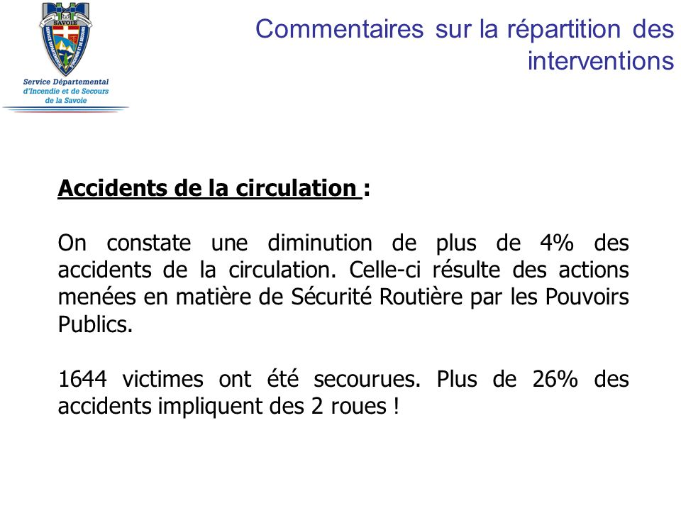 Commentaires sur la répartition des interventions Accidents de la circulation : On constate une diminution de plus de 4% des accidents de la circulati