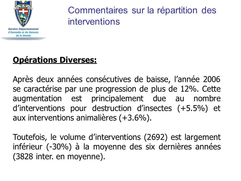 Commentaires sur la répartition des interventions Opérations Diverses: Après deux années consécutives de baisse, lannée 2006 se caractérise par une pr
