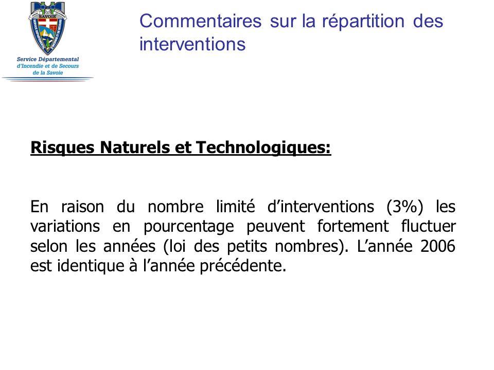 Commentaires sur la répartition des interventions Risques Naturels et Technologiques: En raison du nombre limité dinterventions (3%) les variations en
