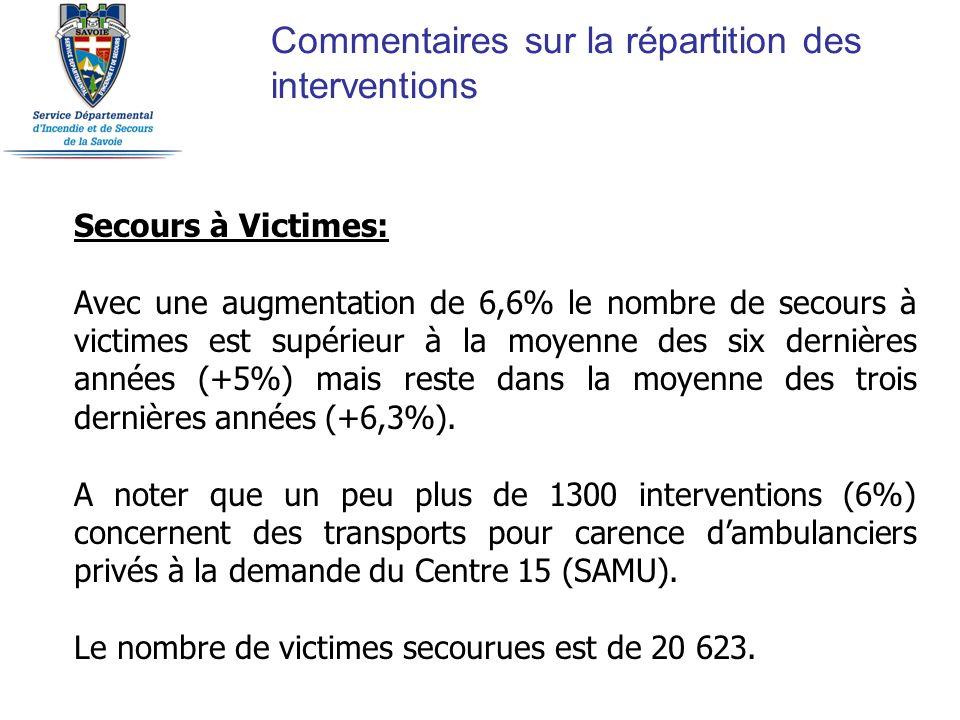 Commentaires sur la répartition des interventions Secours à Victimes: Avec une augmentation de 6,6% le nombre de secours à victimes est supérieur à la moyenne des six dernières années (+5%) mais reste dans la moyenne des trois dernières années (+6,3%).