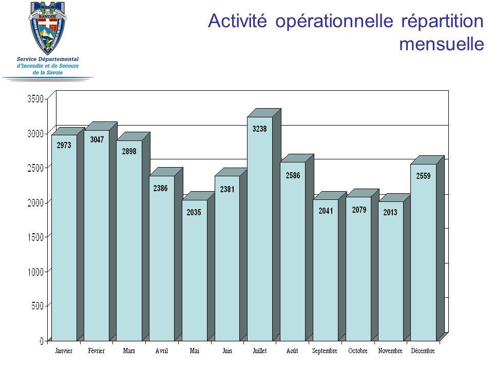 Activité opérationnelle répartition mensuelle