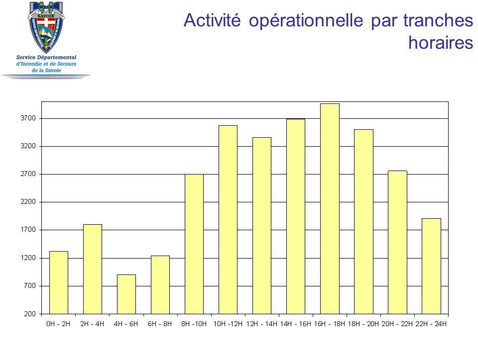 Activité opérationnelle par tranches horaires