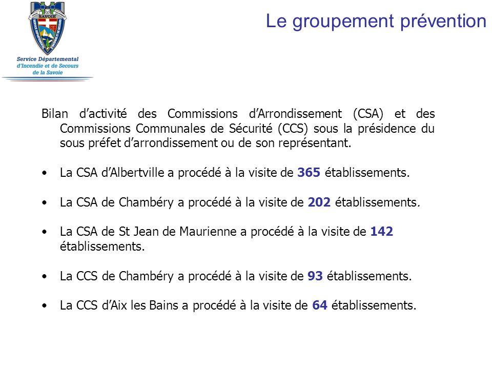 Bilan dactivité des Commissions dArrondissement (CSA) et des Commissions Communales de Sécurité (CCS) sous la présidence du sous préfet darrondissemen
