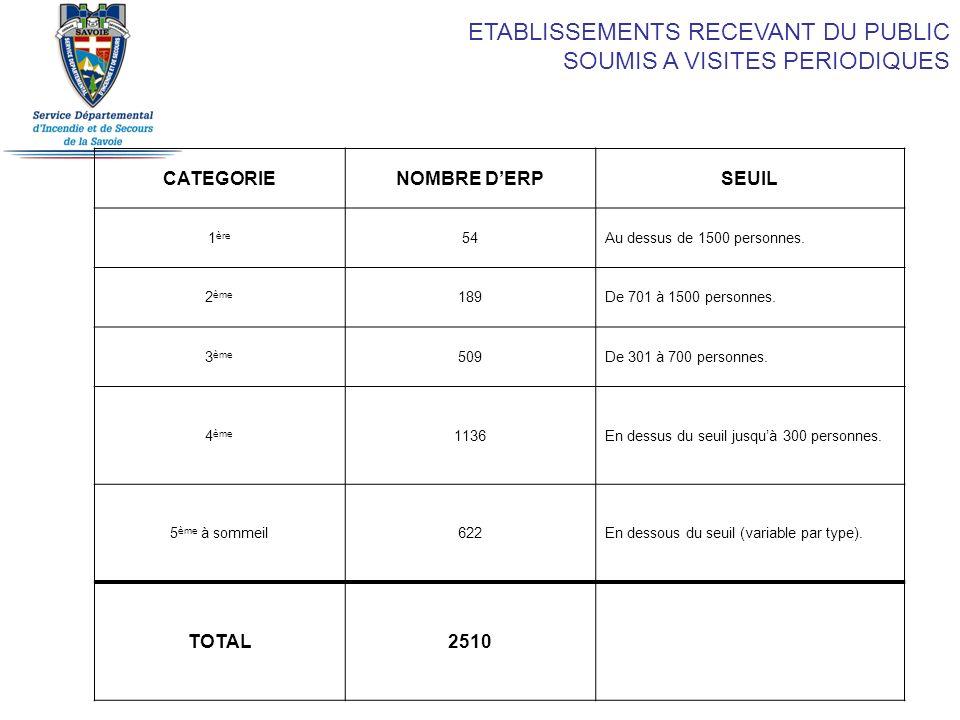 ETABLISSEMENTS RECEVANT DU PUBLIC SOUMIS A VISITES PERIODIQUES CATEGORIENOMBRE DERPSEUIL 1 ère 54Au dessus de 1500 personnes. 2 ème 189De 701 à 1500 p