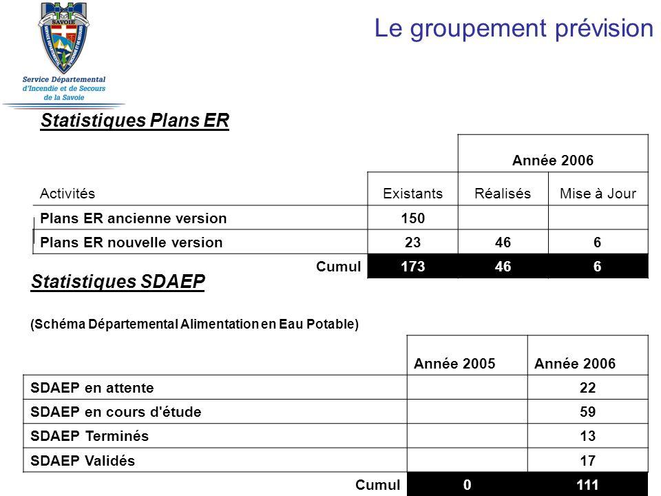 Le groupement prévision Statistiques Plans ER Année 2006 ActivitésExistantsRéalisésMise à Jour Plans ER ancienne version150 Plans ER nouvelle version23466 Cumul173466 Statistiques SDAEP (Schéma Départemental Alimentation en Eau Potable) Année 2005Année 2006 SDAEP en attente 22 SDAEP en cours d étude 59 SDAEP Terminés 13 SDAEP Validés 17 Cumul0111