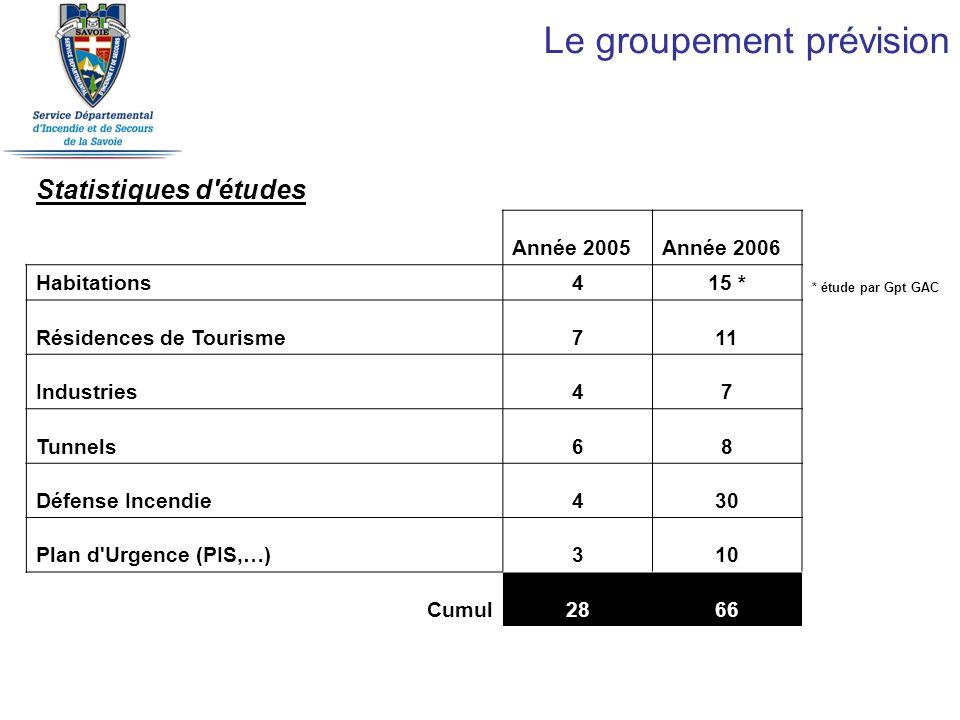 Le groupement prévision Statistiques d'études Année 2005Année 2006 Habitations415 * * étude par Gpt GAC Résidences de Tourisme711 Industries47 Tunnels
