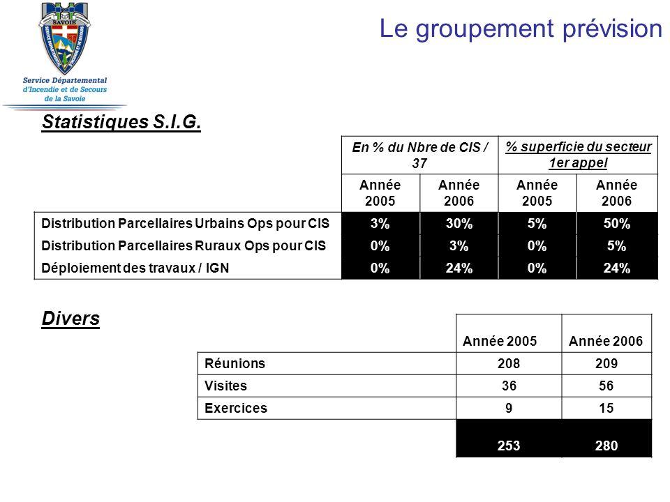 Le groupement prévision Statistiques S.I.G. En % du Nbre de CIS / 37 % superficie du secteur 1er appel Année 2005 Année 2006 Année 2005 Année 2006 Dis