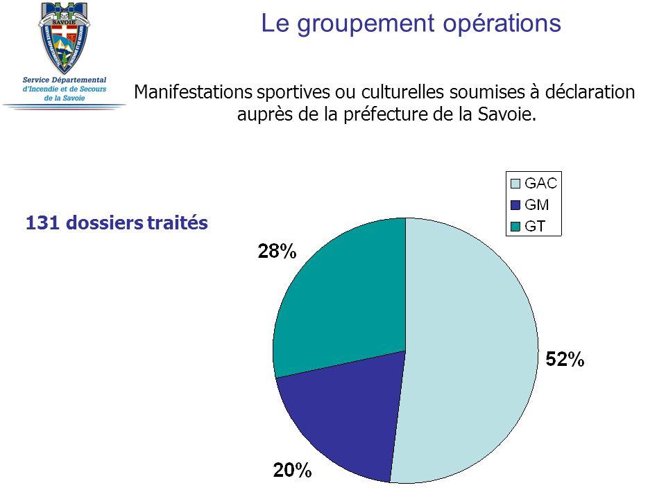 Manifestations sportives ou culturelles soumises à déclaration auprès de la préfecture de la Savoie. 131 dossiers traités Le groupement opérations