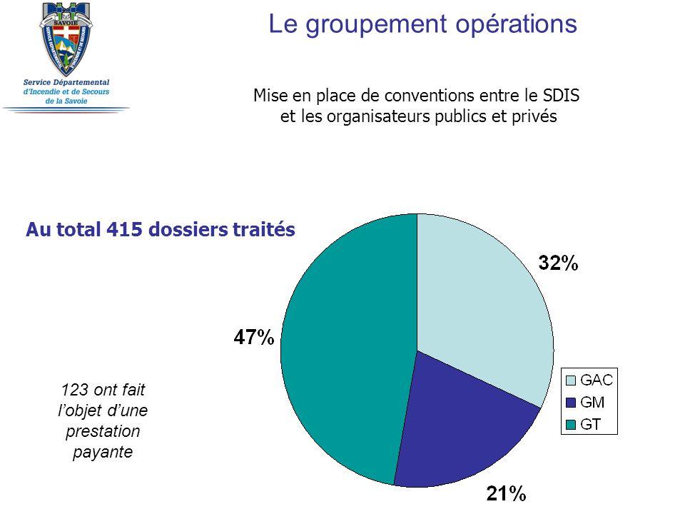Mise en place de conventions entre le SDIS et les organisateurs publics et privés Au total 415 dossiers traités 123 ont fait lobjet dune prestation pa
