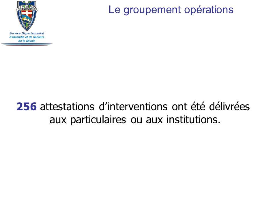 256 attestations dinterventions ont été délivrées aux particulaires ou aux institutions. Le groupement opérations