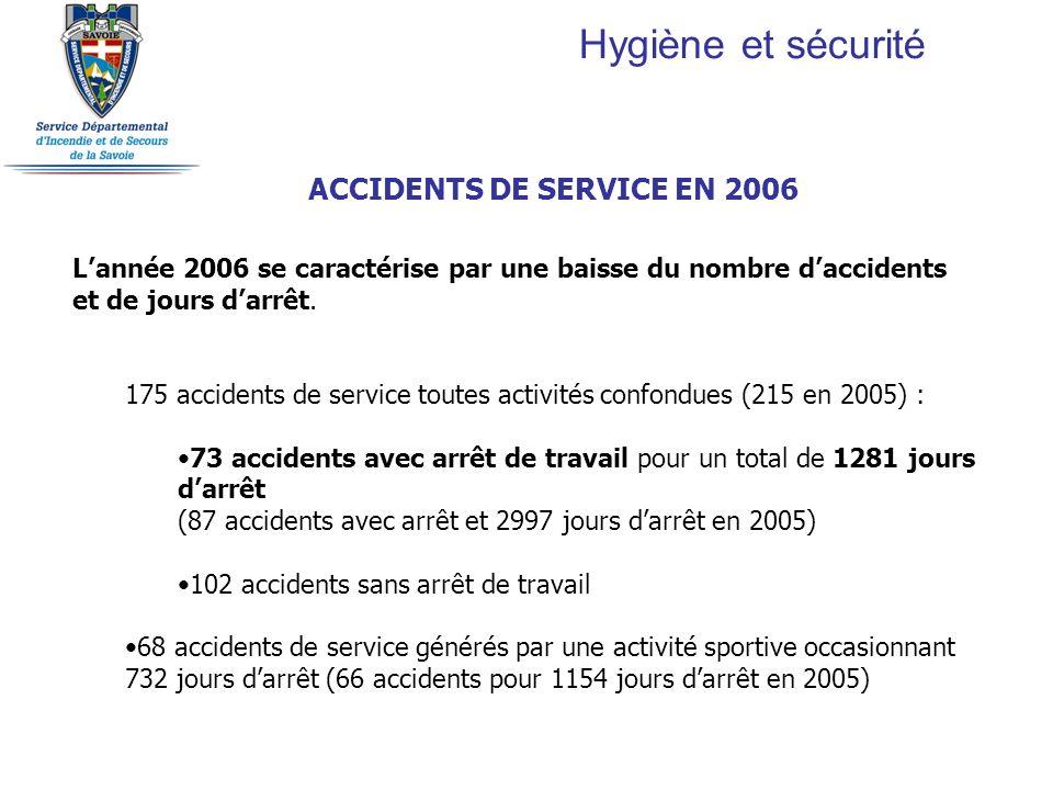 Hygiène et sécurité ACCIDENTS DE SERVICE EN 2006 Lannée 2006 se caractérise par une baisse du nombre daccidents et de jours darrêt. 175 accidents de s