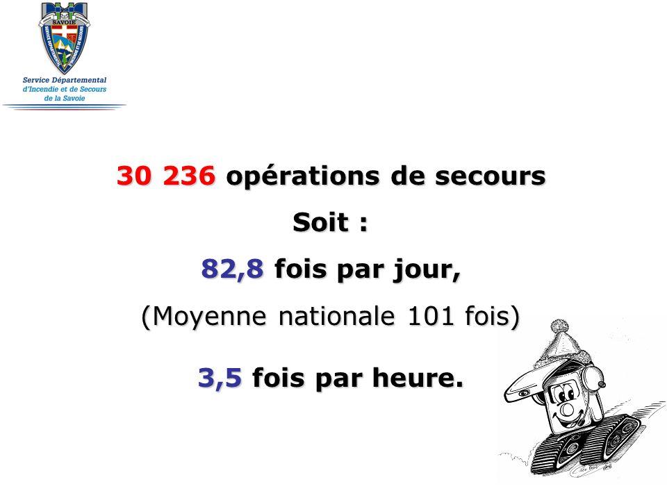 30 236 opérations de secours Soit : 82,8 fois par jour, (Moyenne nationale 101 fois) 3,5 fois par heure.