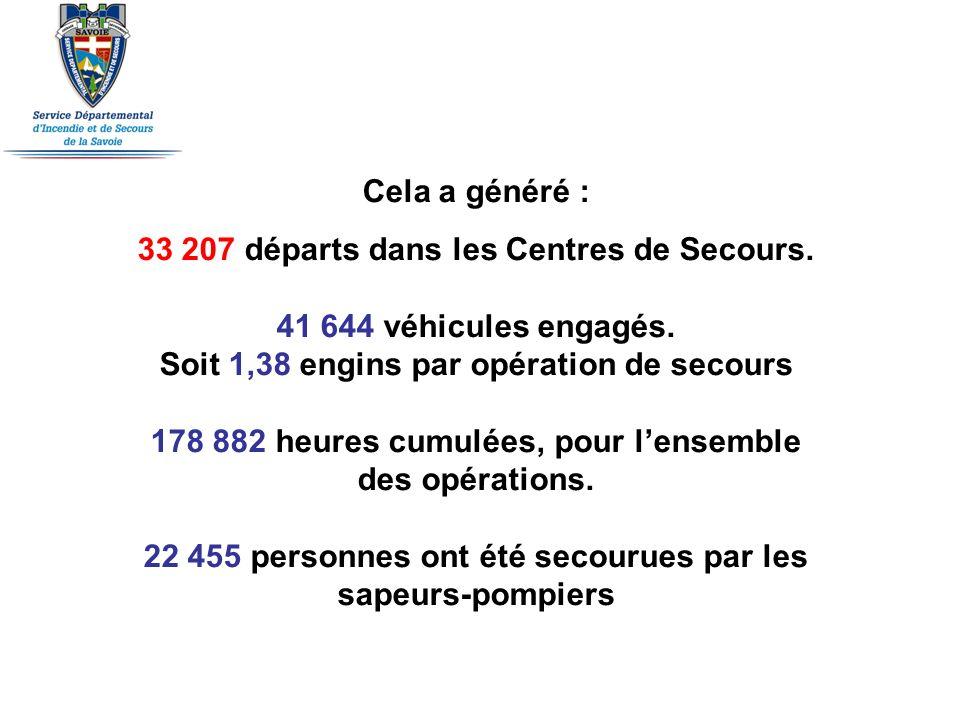 Cela a généré : 33 207 départs dans les Centres de Secours. 41 644 véhicules engagés. Soit 1,38 engins par opération de secours 178 882 heures cumulée