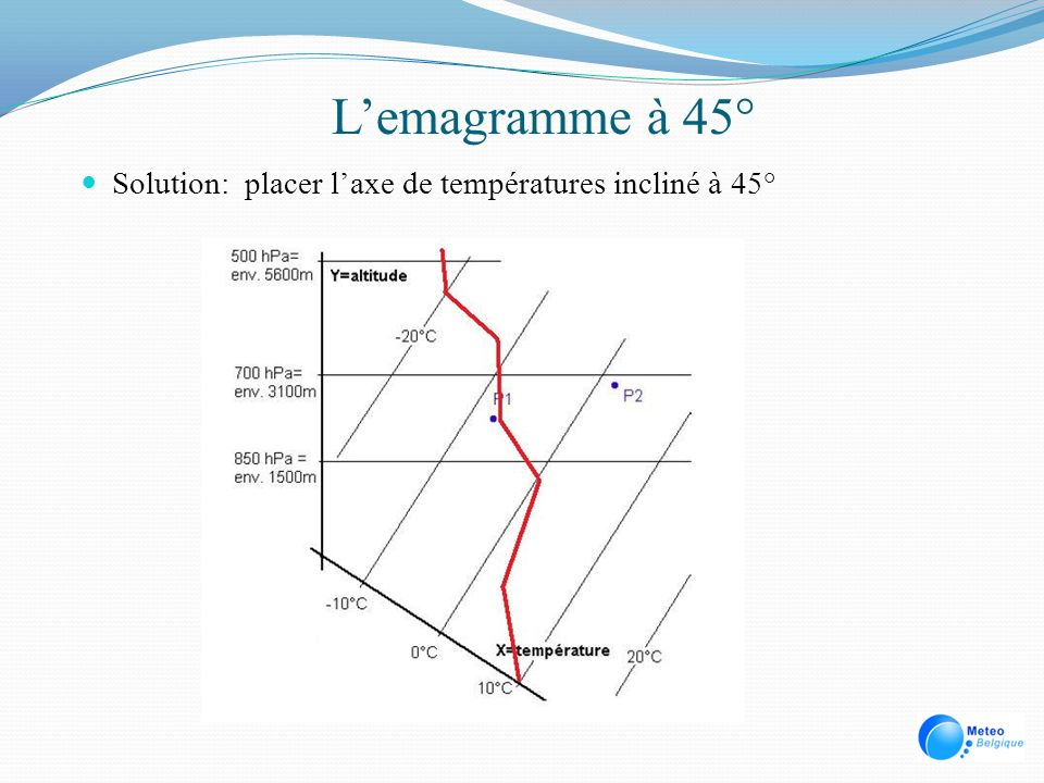 Lemagramme à 45° Solution: placer laxe de températures incliné à 45°