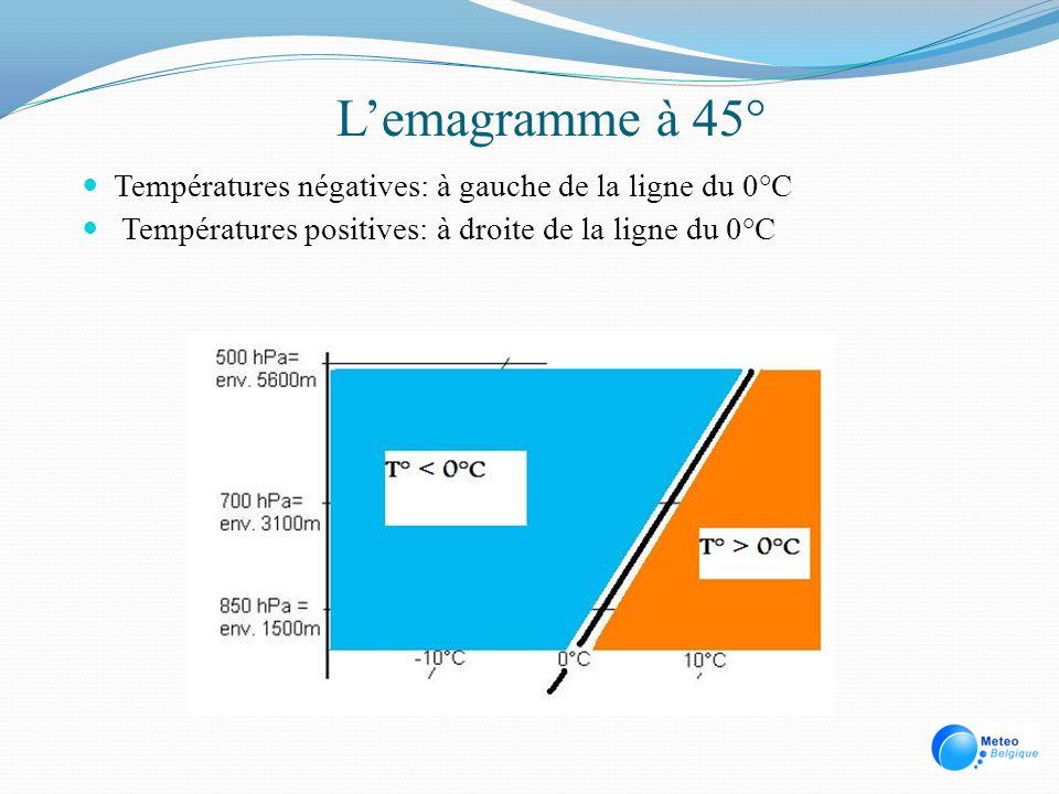 Températures négatives: à gauche de la ligne du 0°C Températures positives: à droite de la ligne du 0°C