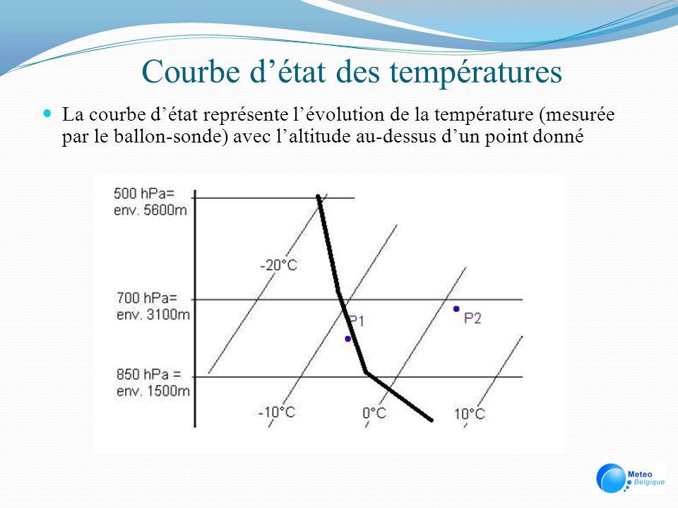 Courbe détat des températures La courbe détat représente lévolution de la température (mesurée par le ballon-sonde) avec laltitude au-dessus dun point