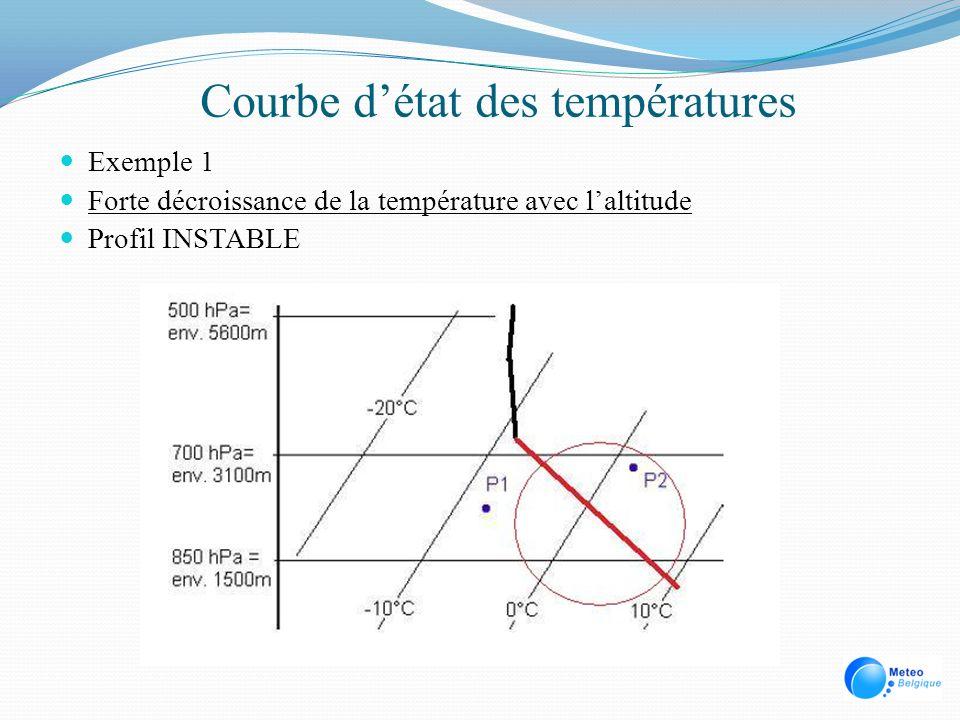Courbe détat des températures Exemple 1 Forte décroissance de la température avec laltitude Profil INSTABLE